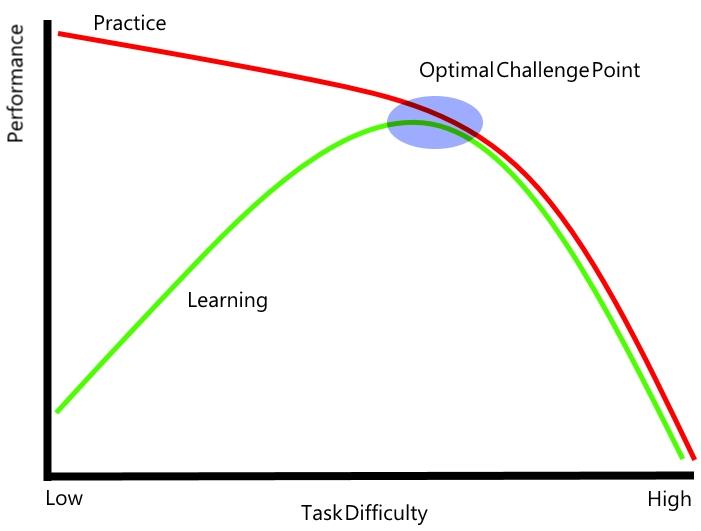 Challenge point graph